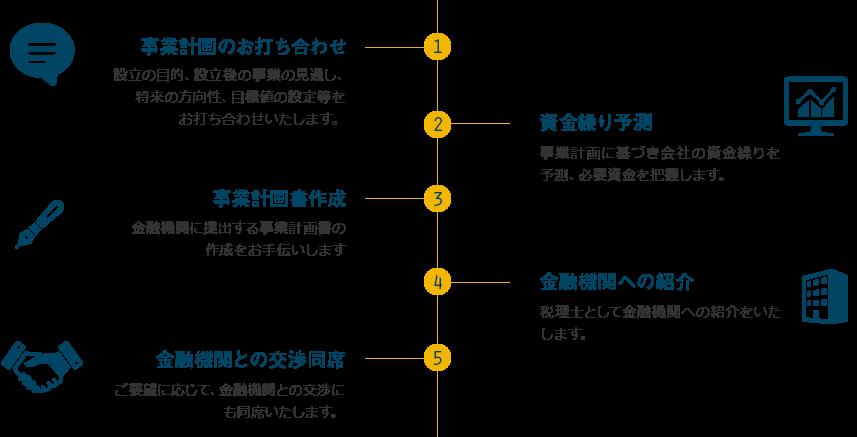 1.事業計画のお打ち合わせ、2.資金繰り予測、3.事業計画書作成、4.金融機関への紹介、5.金融機関との交渉同席